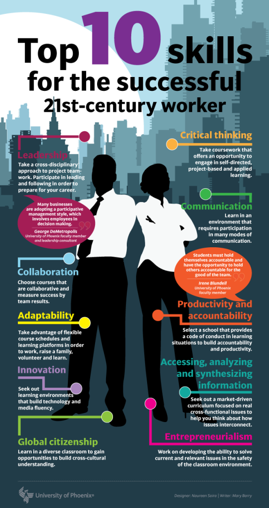Top 10 Skills For The Successful 21st Century Employee