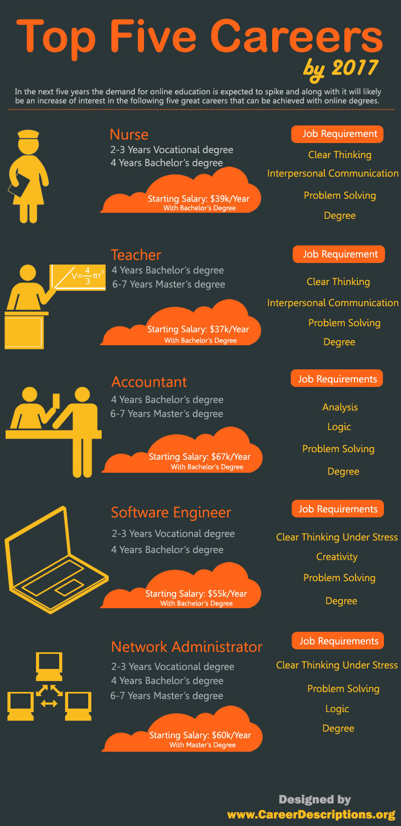 Top 5 Careers By 2017