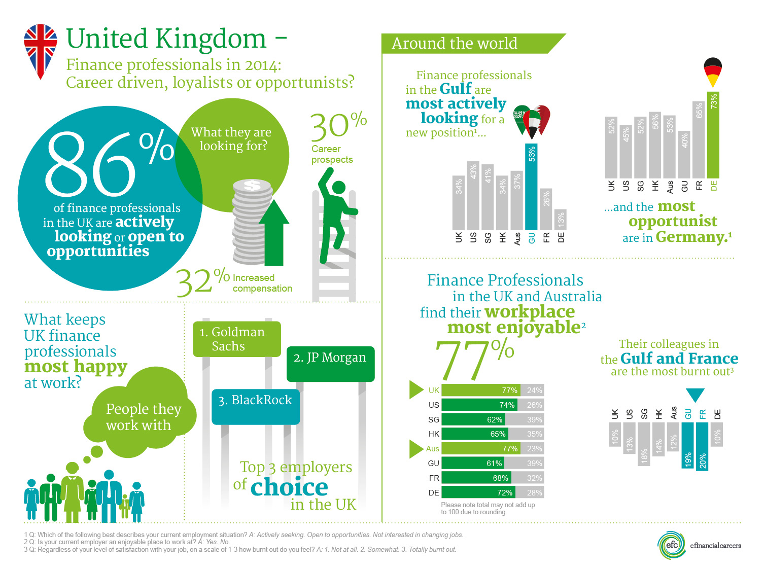 Careers In Finance In The UK