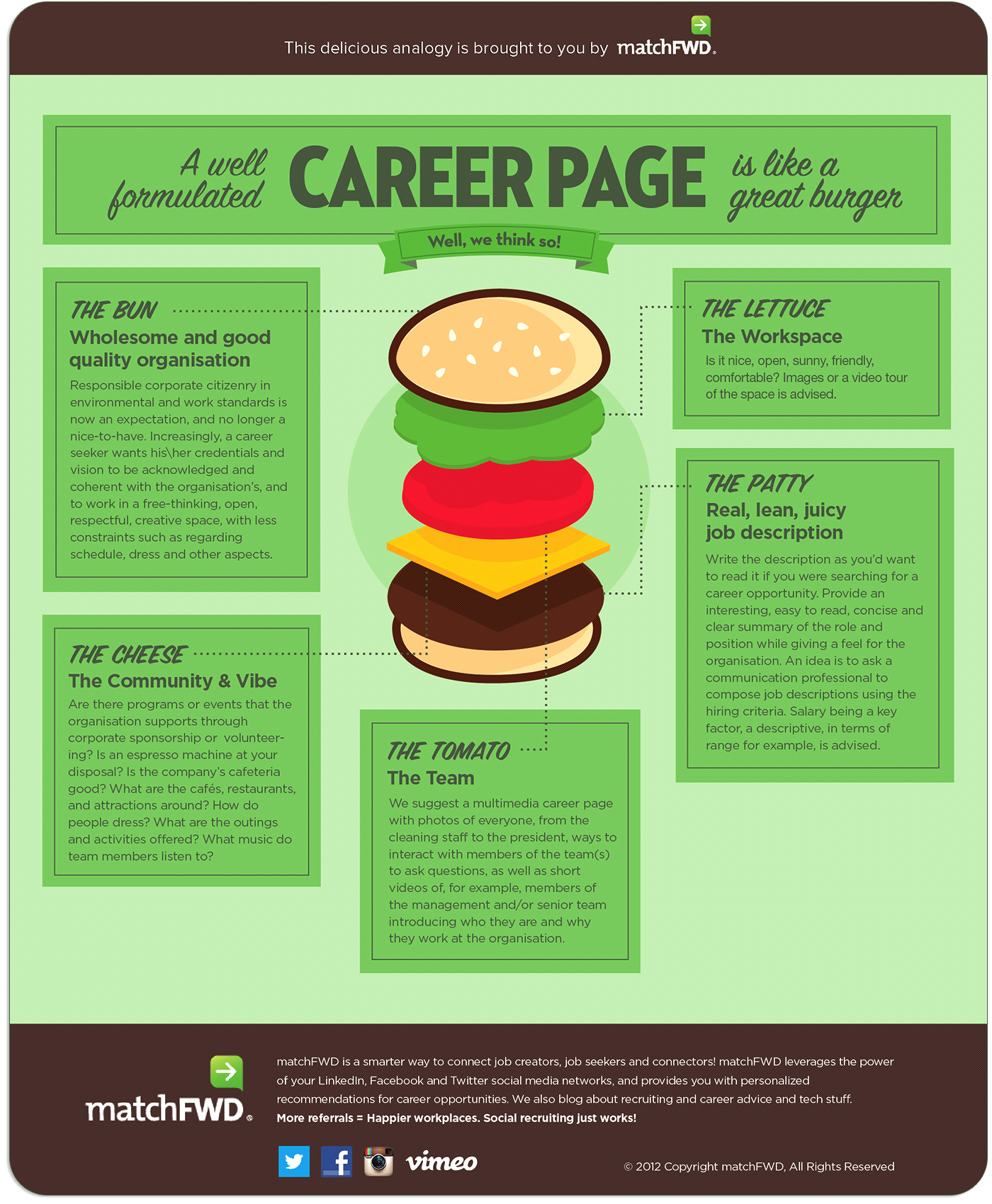 A Well Formulated Career Page Is Like A Great Burger