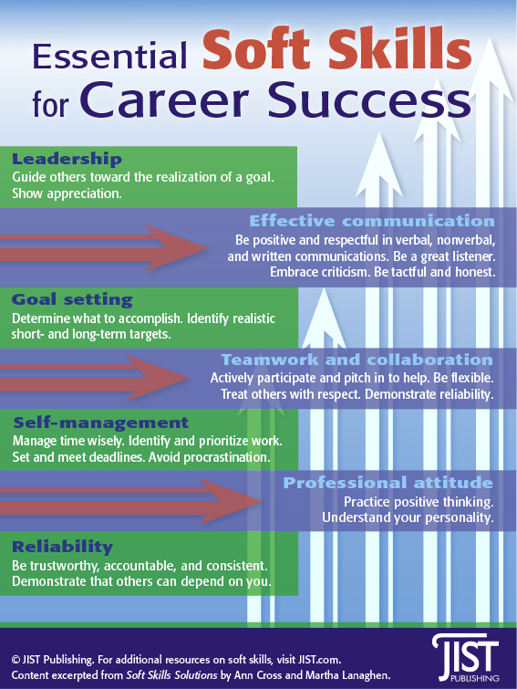 Essential Skills For Career Success