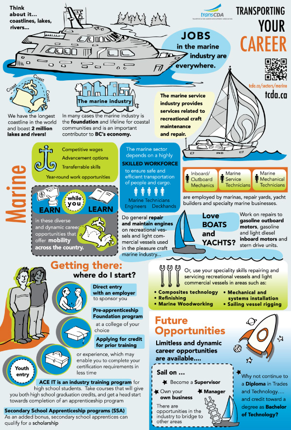 Jobs In The Marine Industry