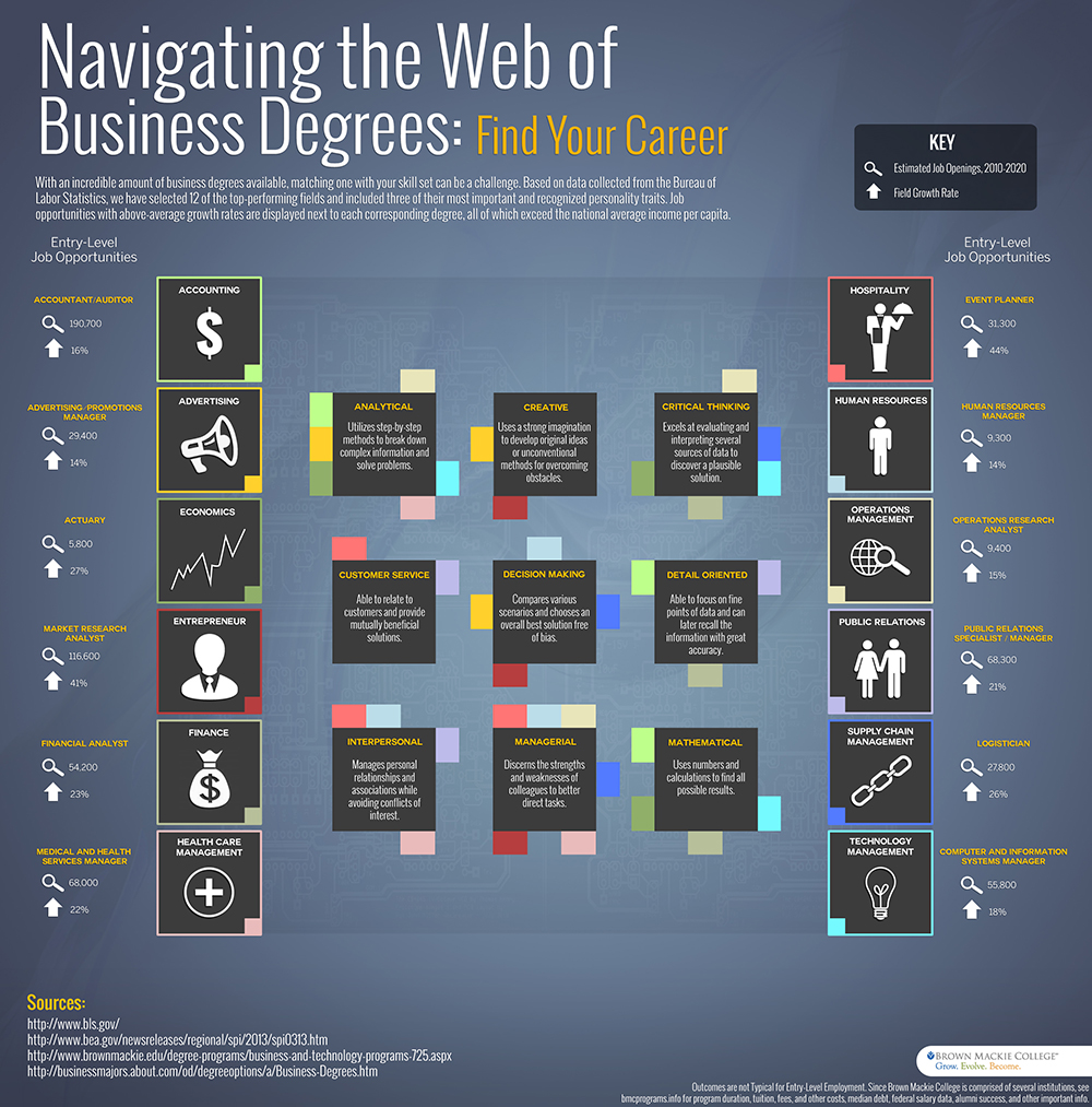 Navigating The Web Of Business Degrees
