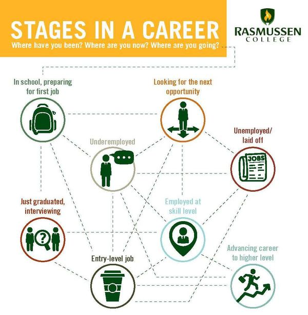 Your Career Path Plan
