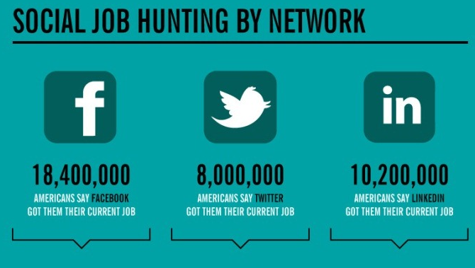Social Job Hunting By Social Network