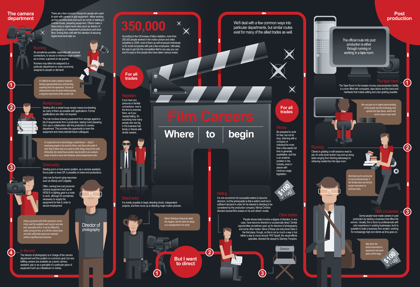 Where To Start Your Film Career