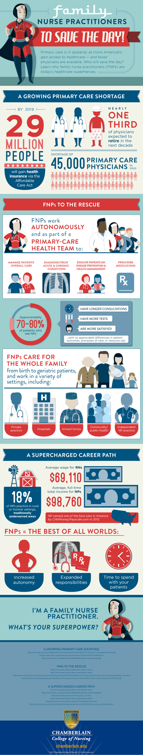 Family Nurse Practitioners To Save The Day