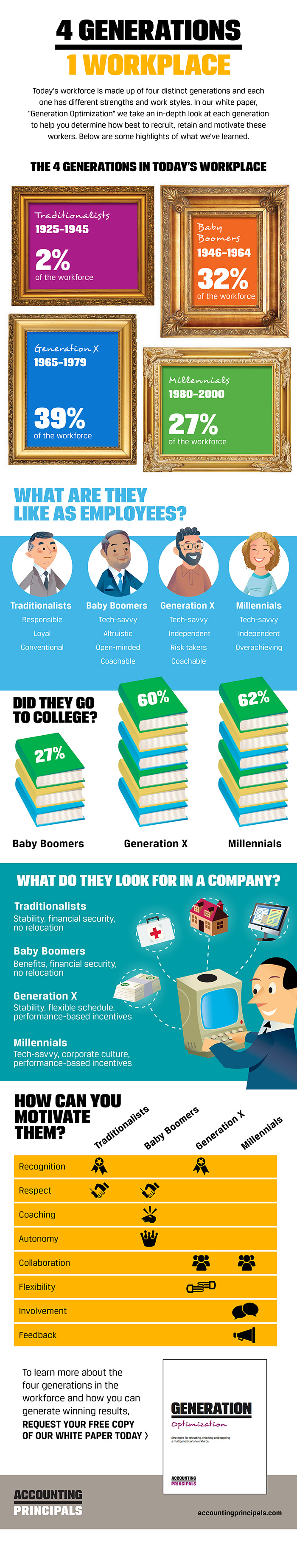 What Do Baby Boomers, Generation X and Millennials Look For At Work