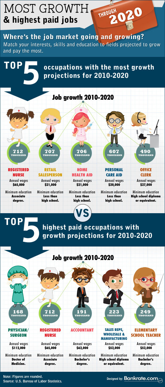 Most Growth And Highest Paid Jobs Through 2020