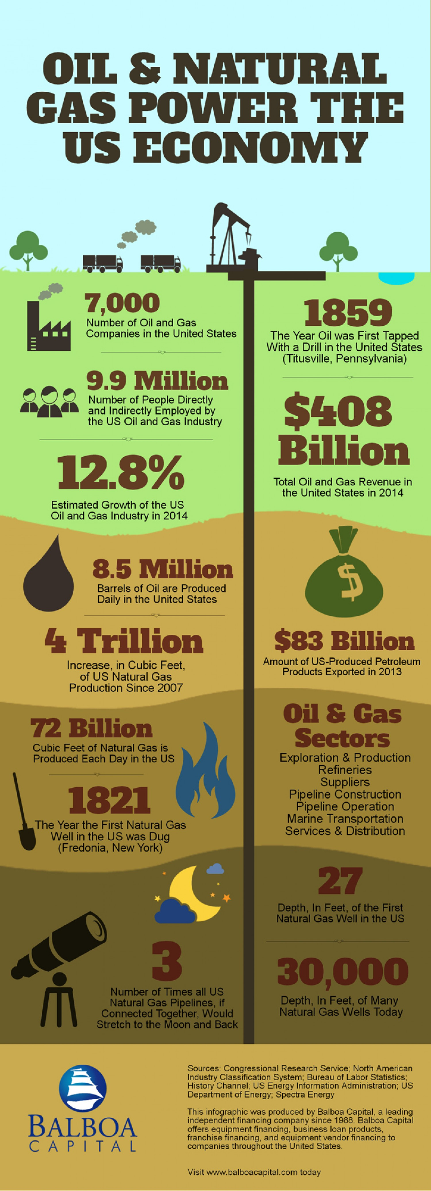 Oil And Gas Power The US Economy