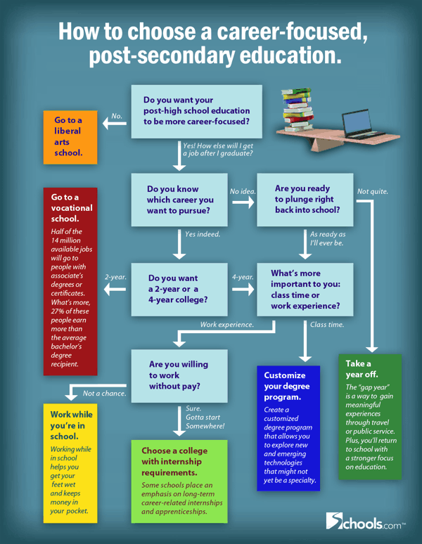 Career Plan For A Career-Focused Post-Secondary Education