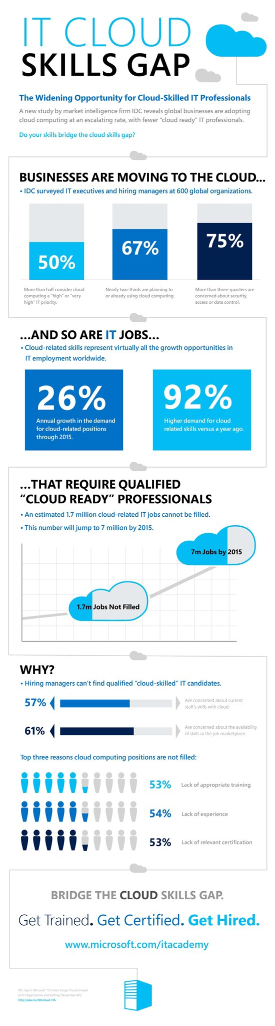 Lack Of Grads In The IT Cloud Sector