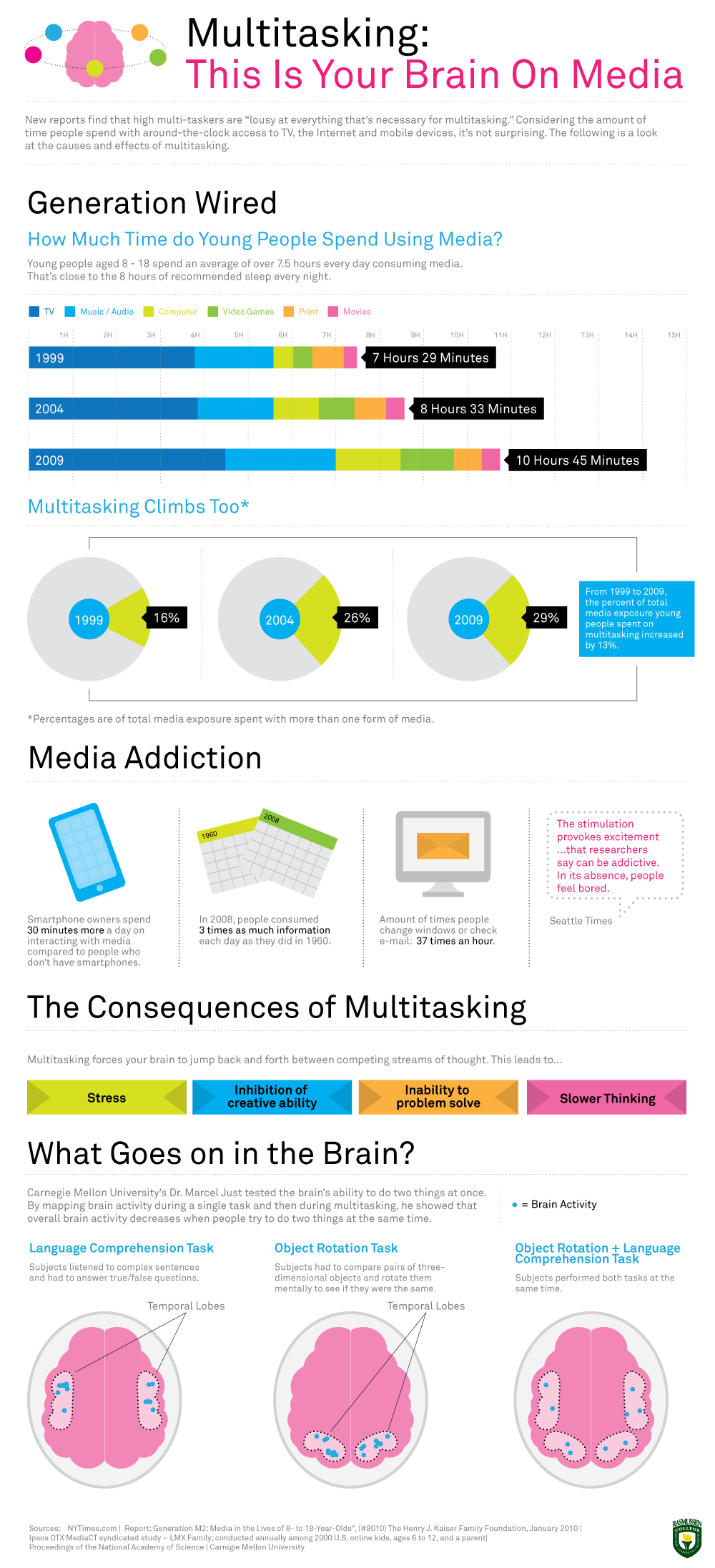 The Dangers Of Multitasking For Teenagers