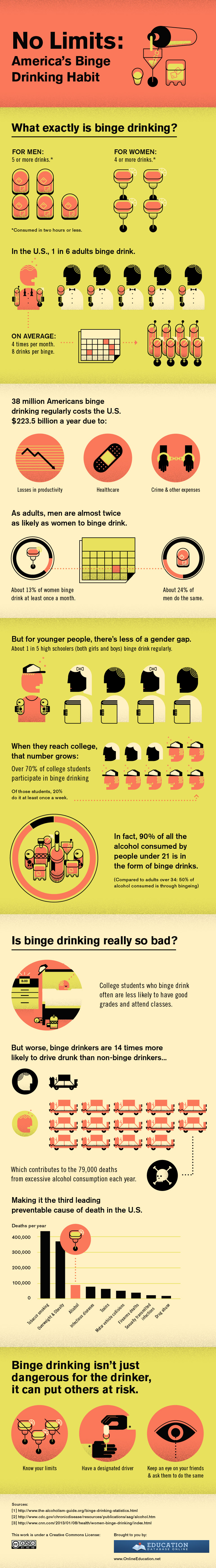 Binge Drinking In The US
