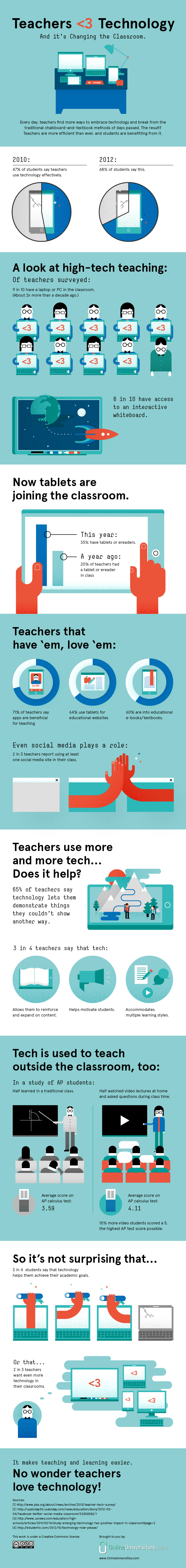 Are Teachers Using More Technology In Teaching