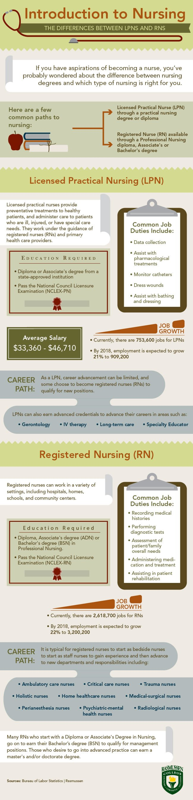 Difference Between LPN Vs RN