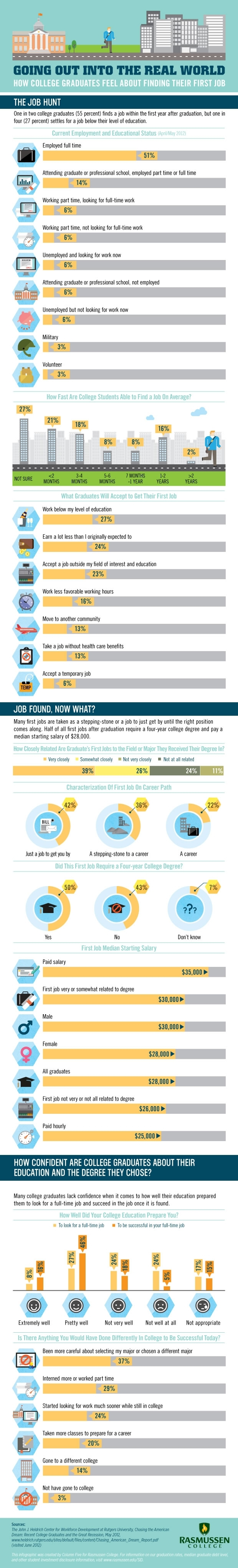 Are Fresh Grads Getting The Job They Want