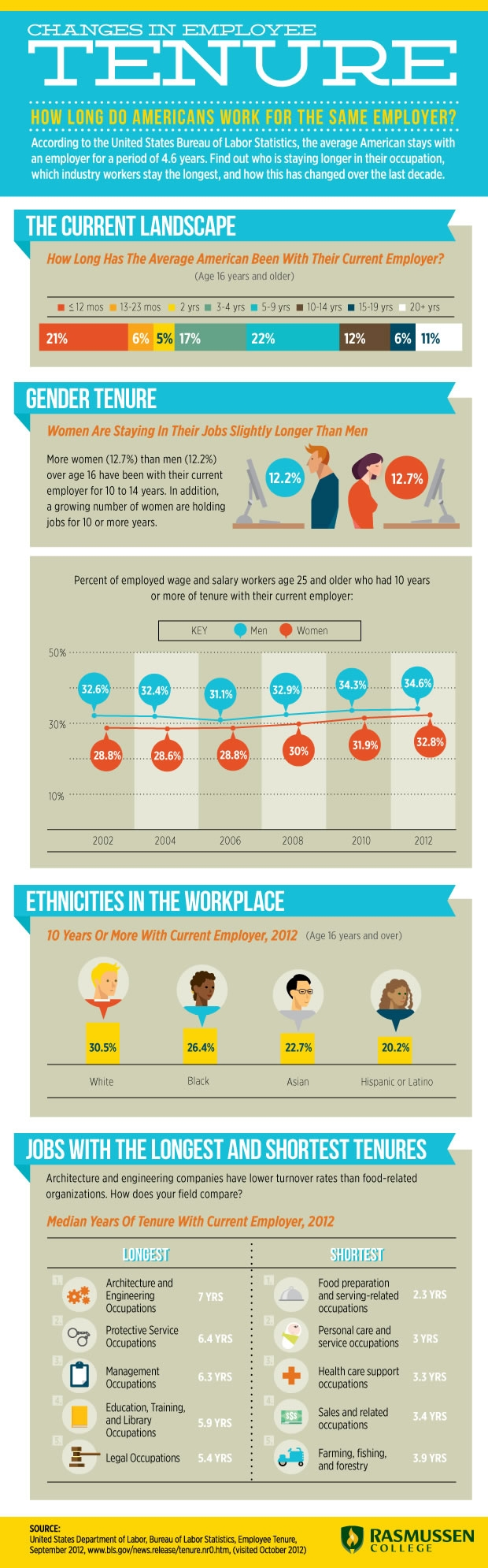 How Long Do Americans Work For The Same Employer