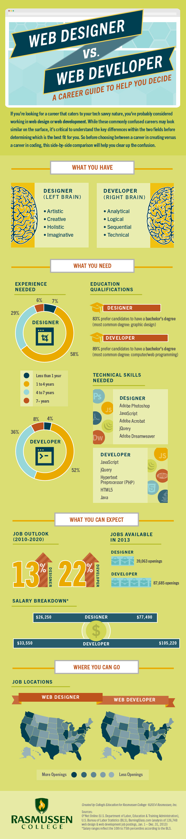 Web Designers Are Not Web Developers