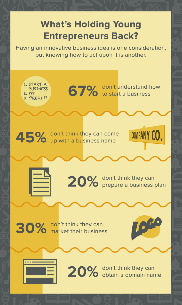 Survey Results: What Are Holding Young Entrepreneurs Back