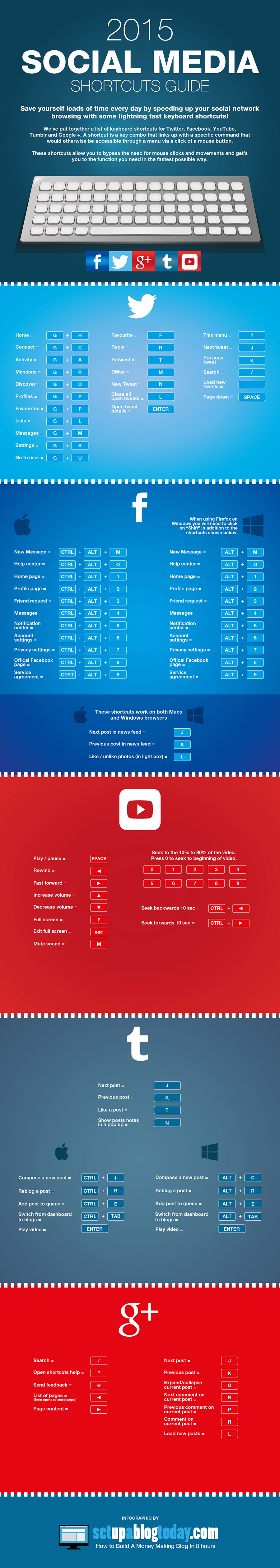 Cool Shortcuts For Twitter, Facebook and Youtube