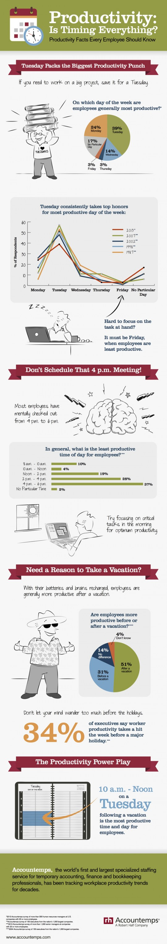 Survey Results: Which Day Are You The Most Productive
