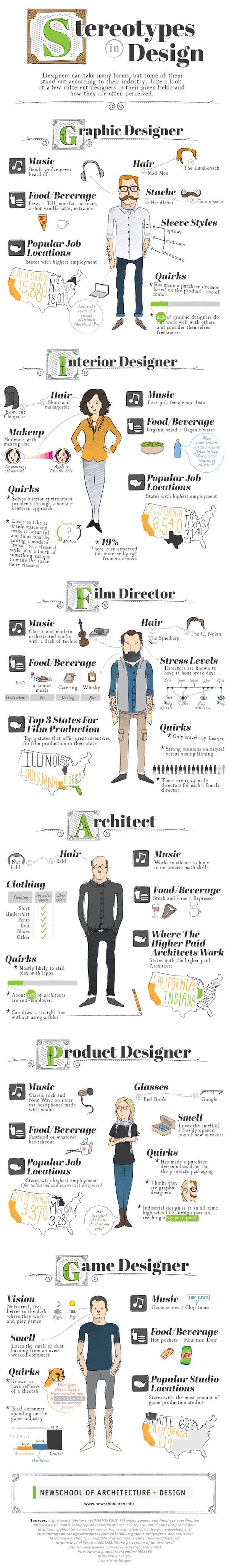 Stereotypes In How Designers Look