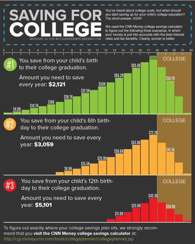 How Much To Save For Your Kids College