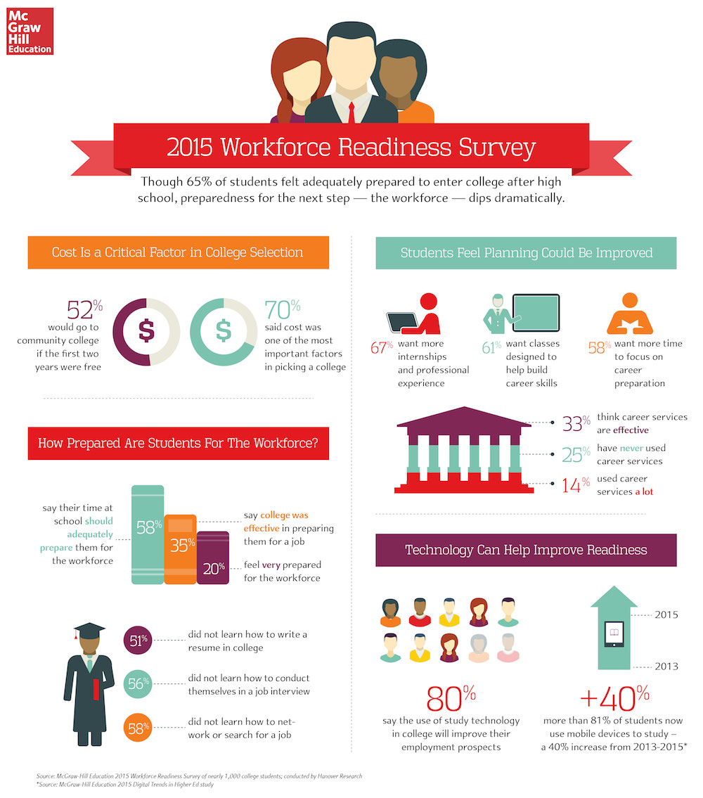 Survey Results: Are College Grads Ready For The Workforce