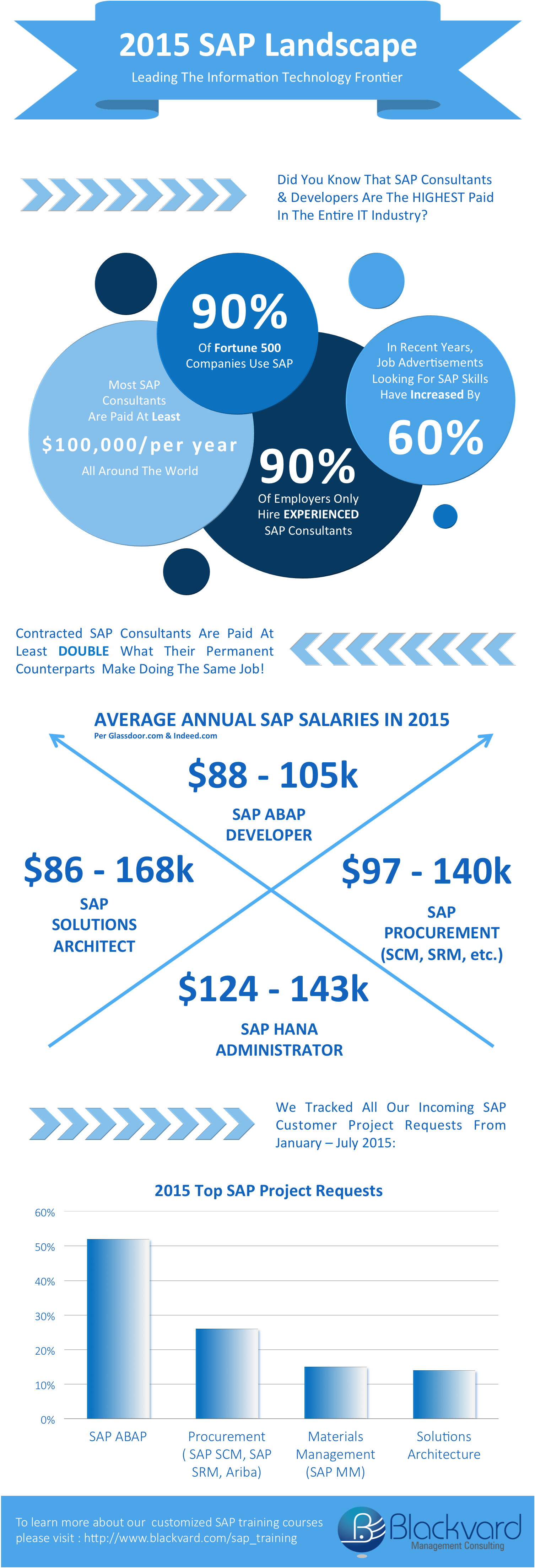 How Much Do SAP Jobs Make