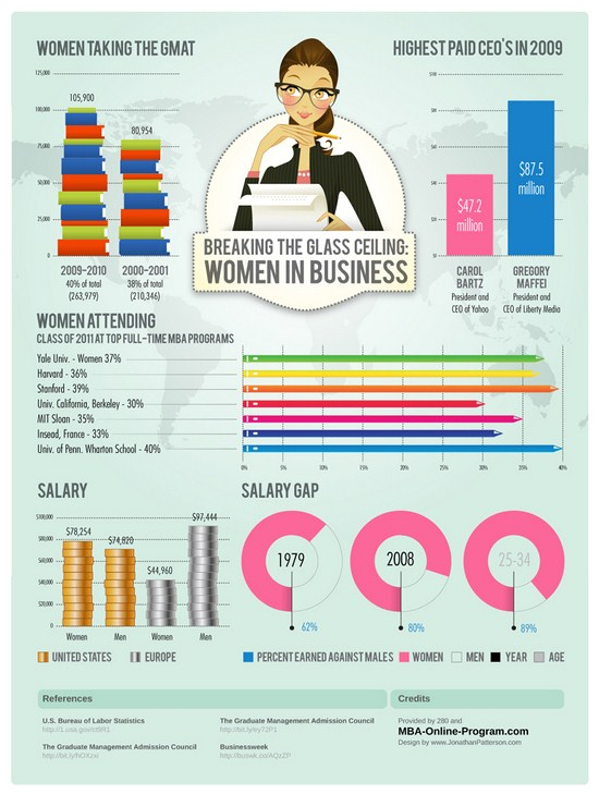 How Many Women Are Taking MBA Programs