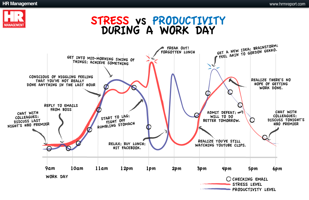 How Does Stress And Productivity Look Like At Work