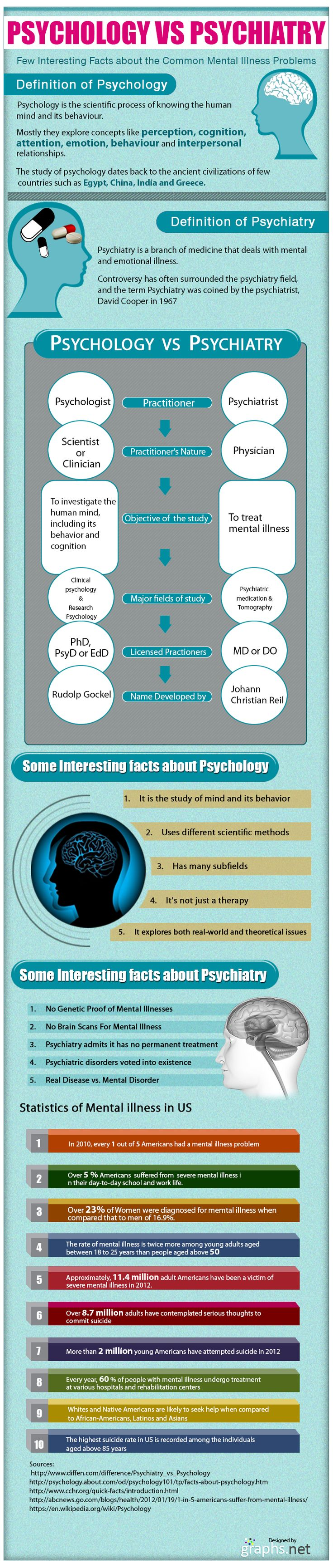 Difference Between Psychology Vs Psychiatry
