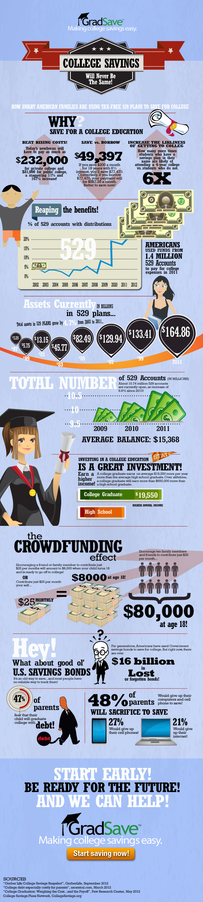 Should You Use 529 Plans To Save For College