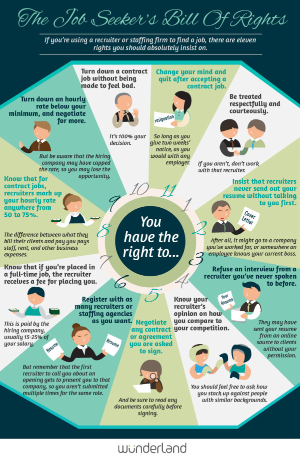 The Job Seeker's Bill Of Rights