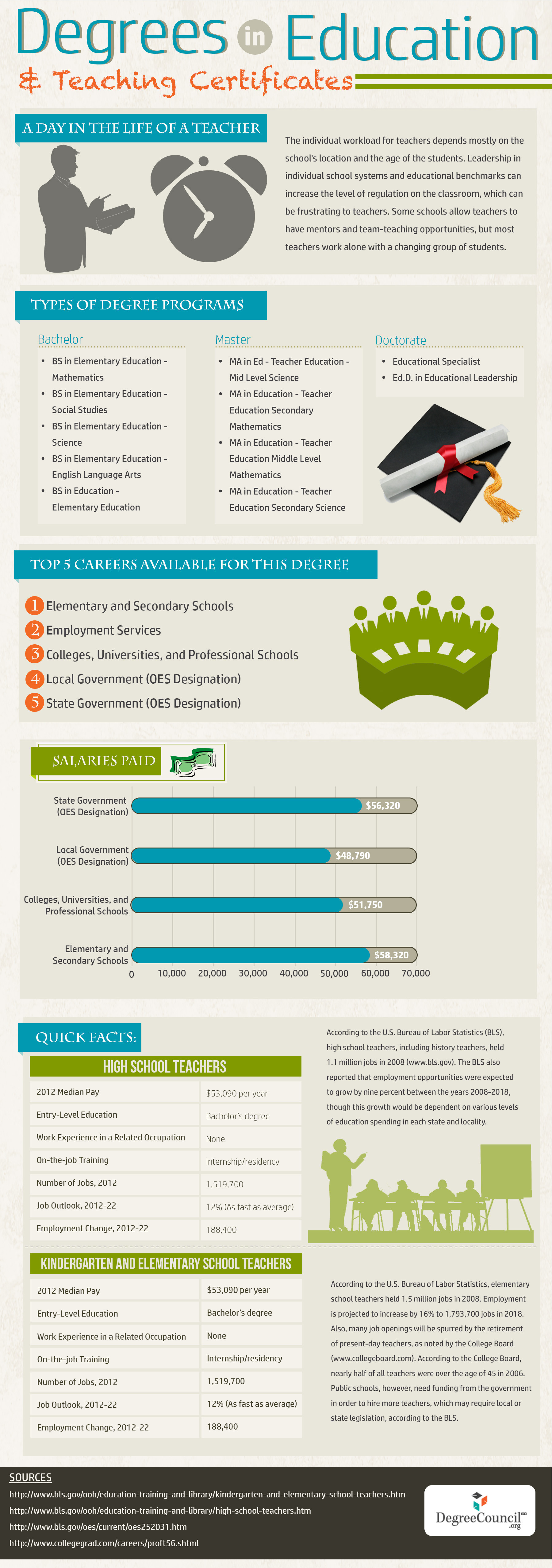 Degrees In Education Infographic