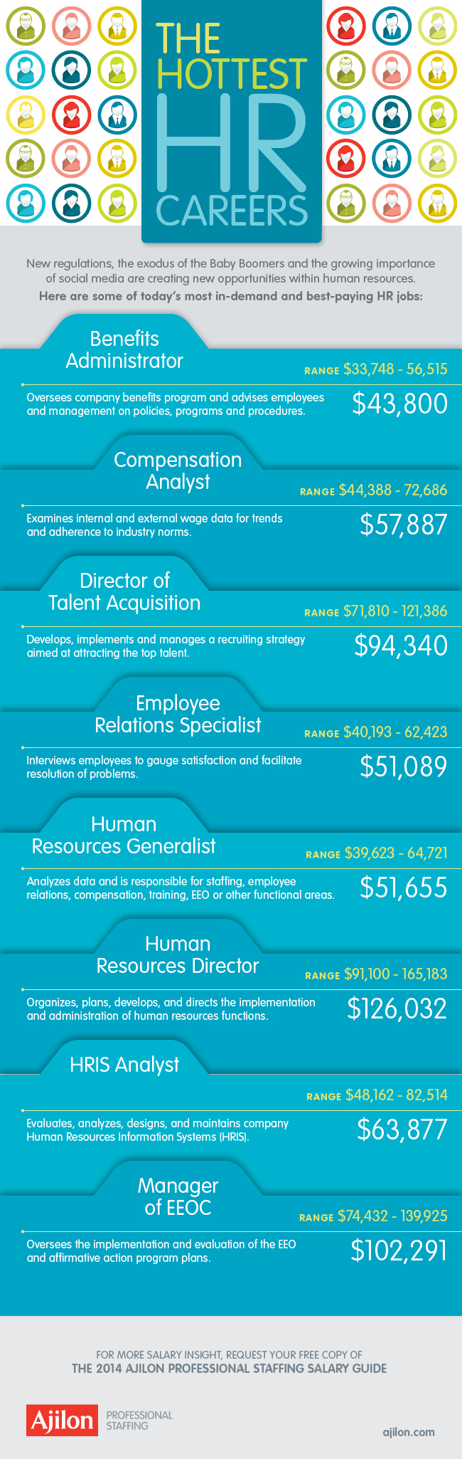 Top 8 HR Careers That Are Exploding