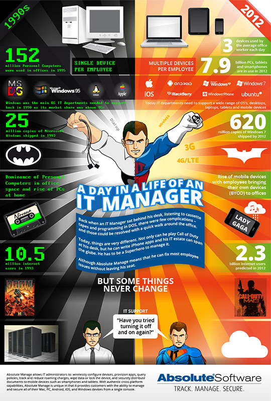 IT Managers Past Vs Present