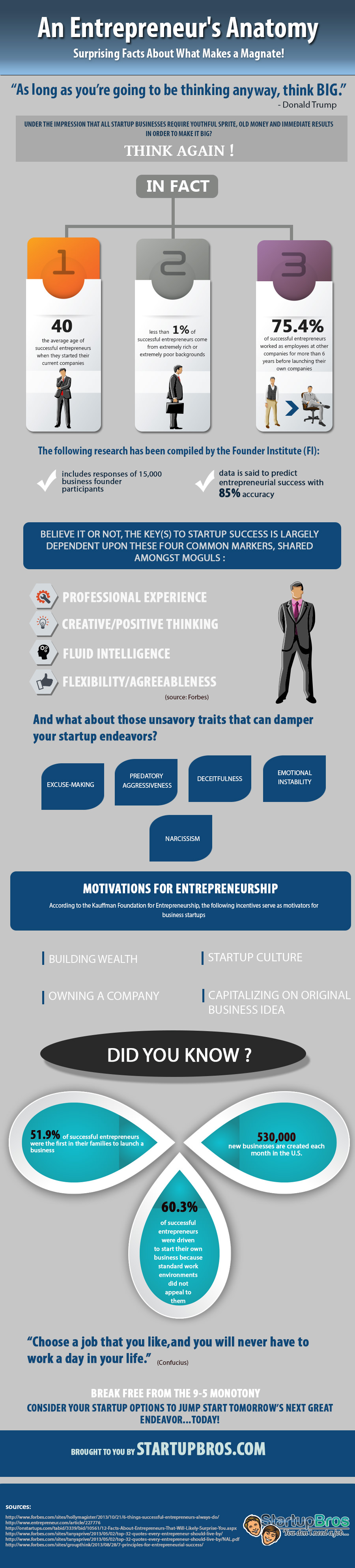 Surprising Facts About Entrepreneurs