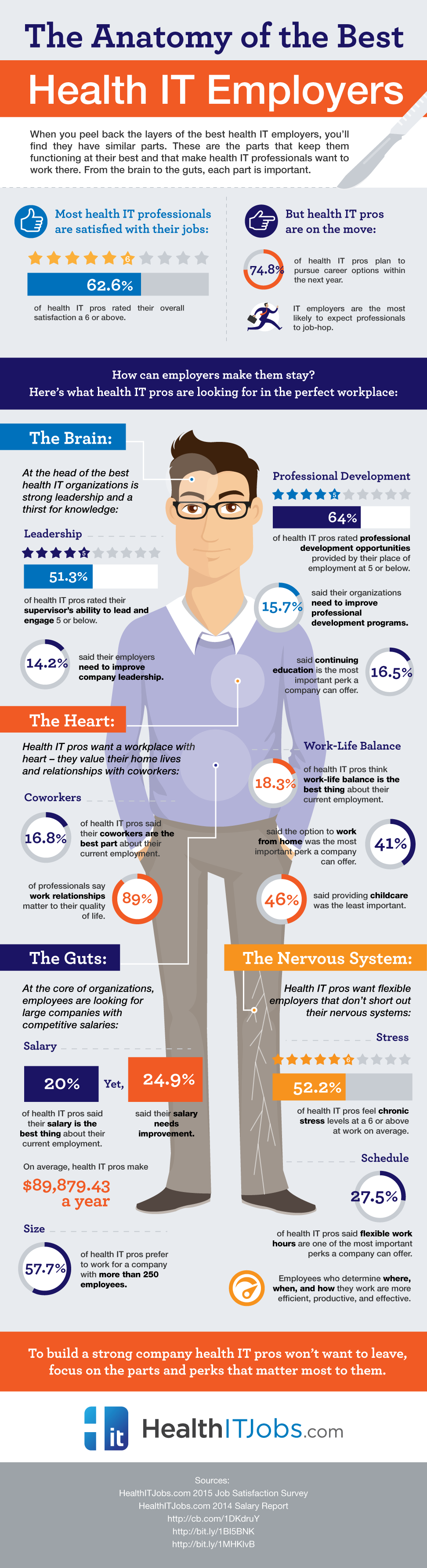 What Are Health IT Employees Looking For