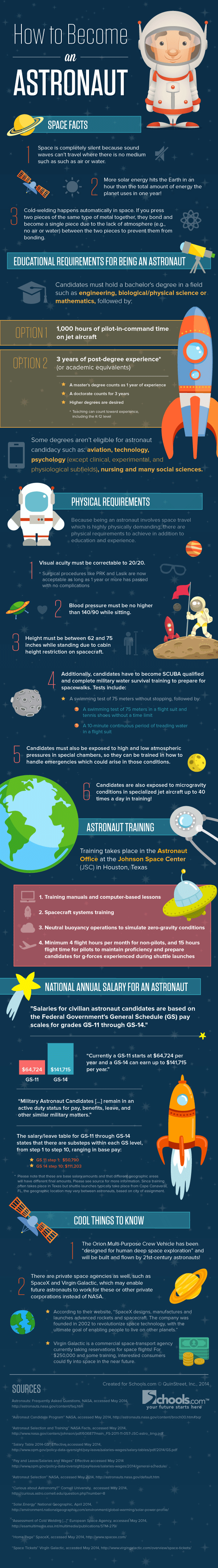 How To Become An Astronaut Infographic