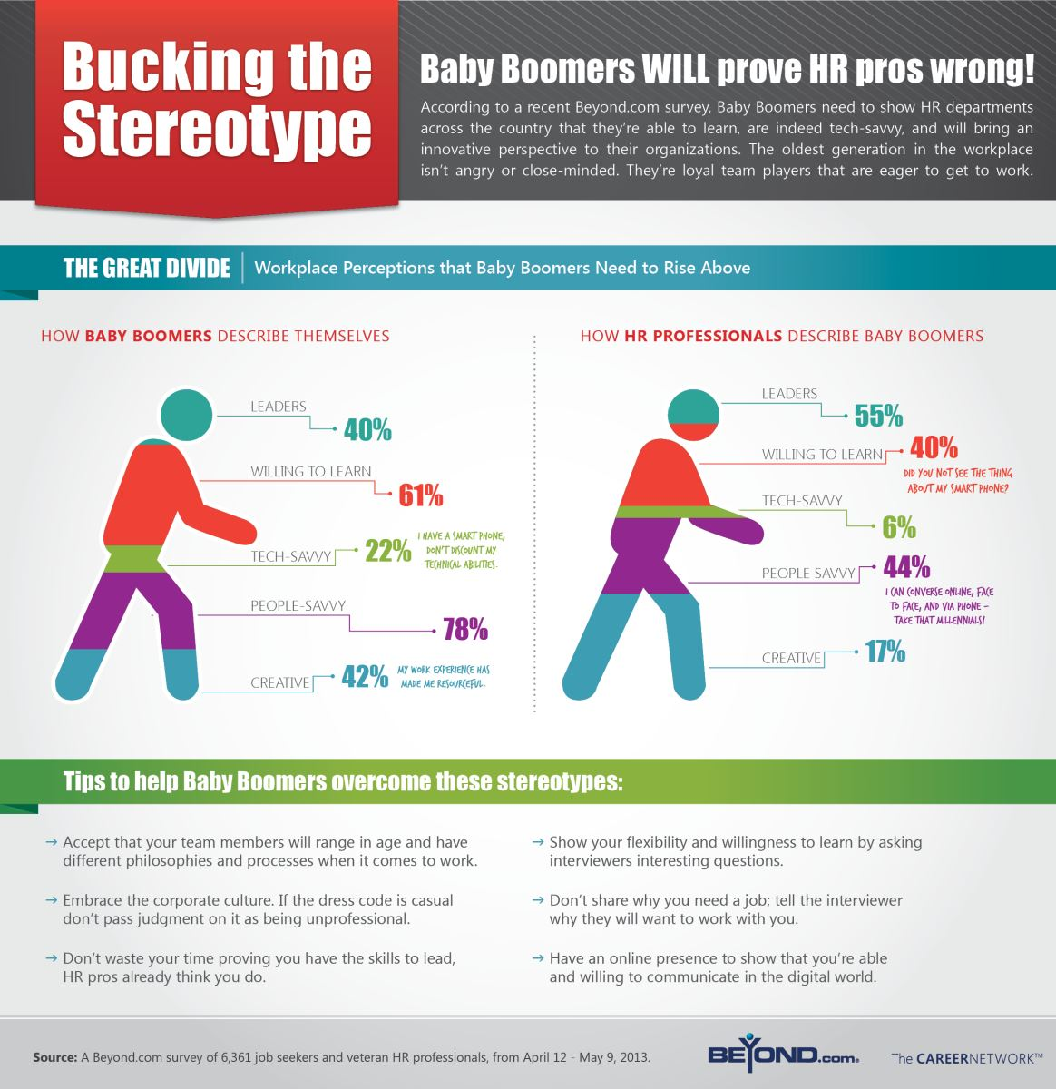 Stereotypes About Baby Boomers