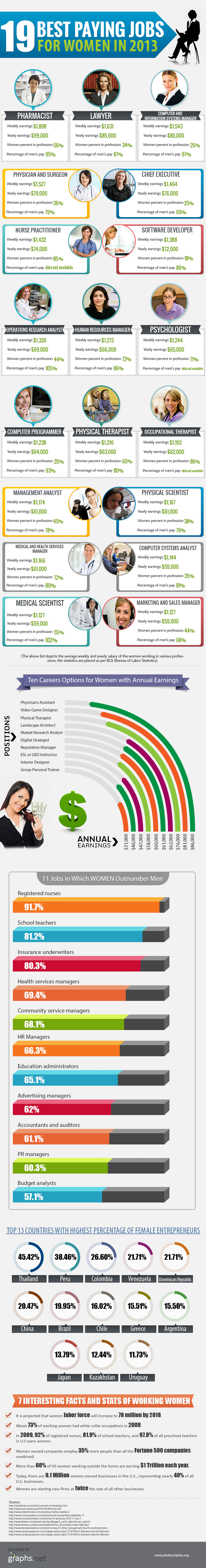 19 Best Paying Jobs For Women