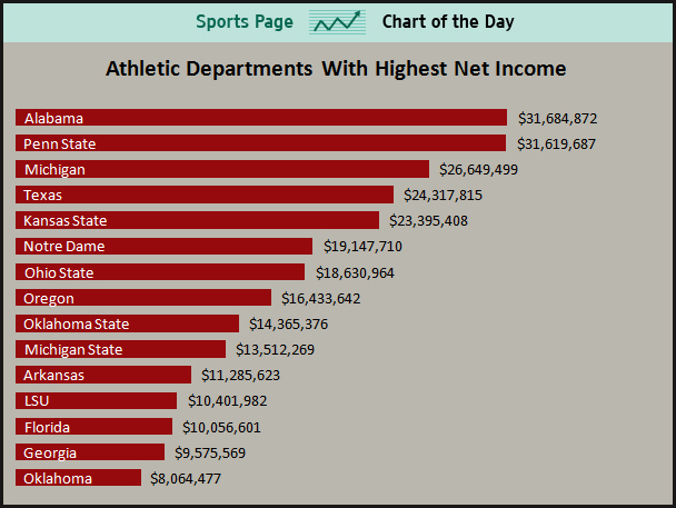 Athletic Departments With Highest Net Income