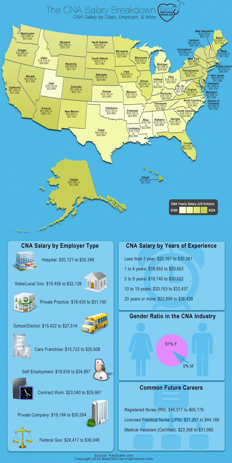 How Much Do CNAs Make In Each State