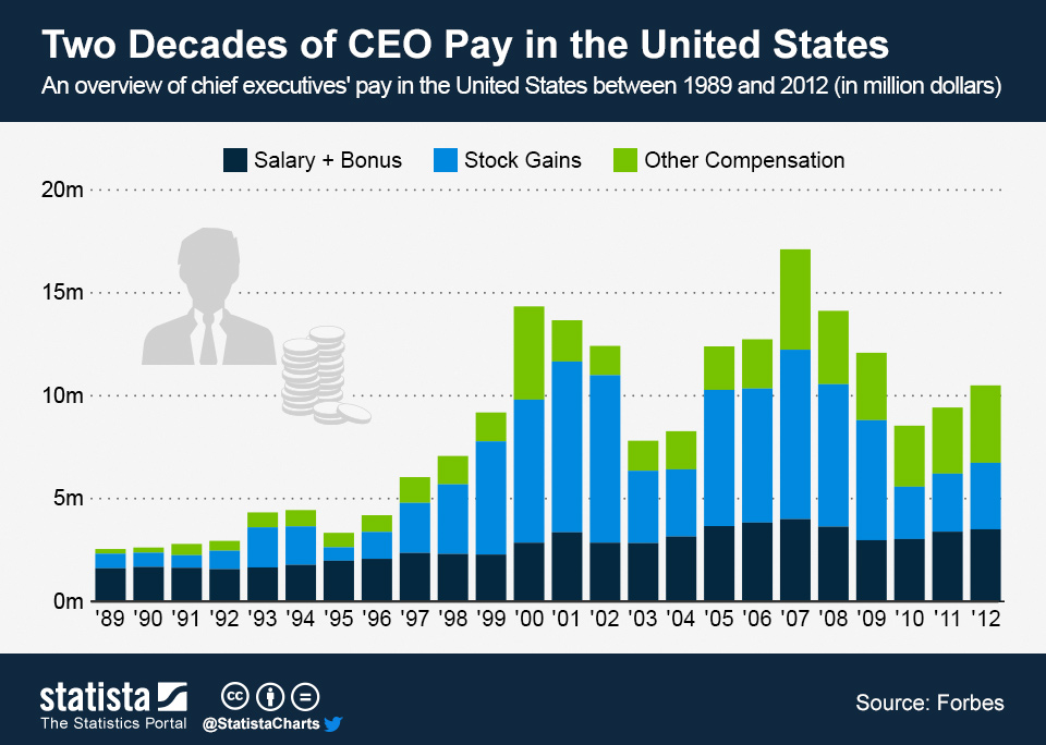 How Much Do CEOs Make Between 1989 To 2012