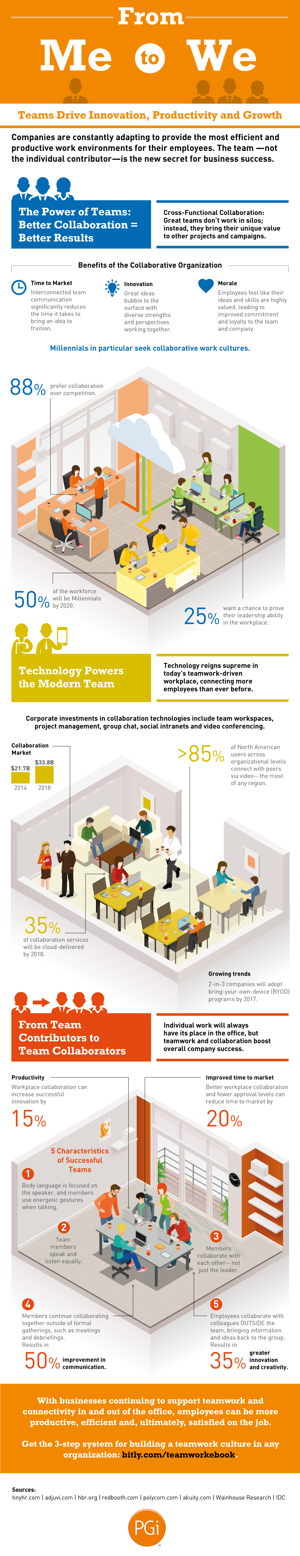 Do Millennials Prefer Collaboration Or Competition