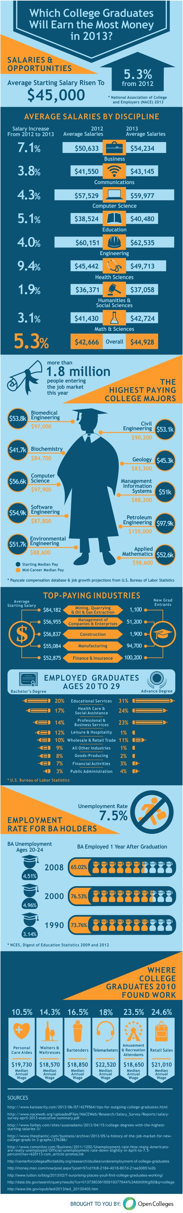 Which College Graduate Will Make The Most Money