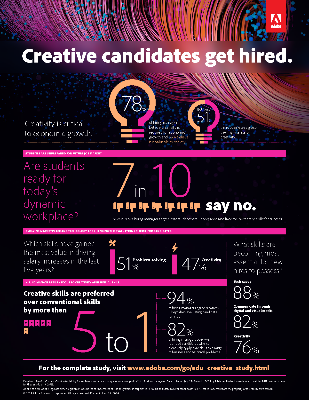 Do Creative Students Get Hired More Easily