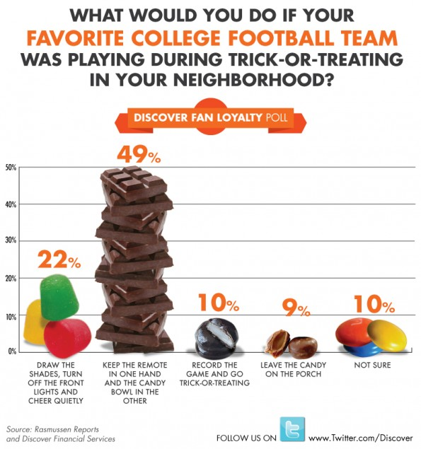 Would You Choose College Football Or Trick Or Treating